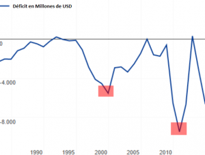 Deficit, Colombia, Millones