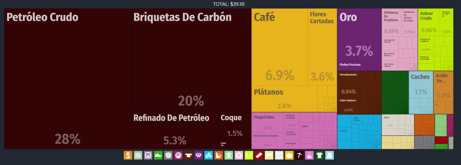 50._Exportaciones_de_Colombia_Sector
