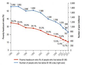 Outsourcing y reducción de la pobreza