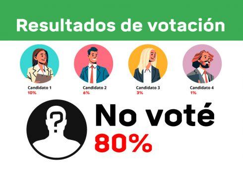 abstencion-votaciones-jovenes-ean-portafolio-2 (2)