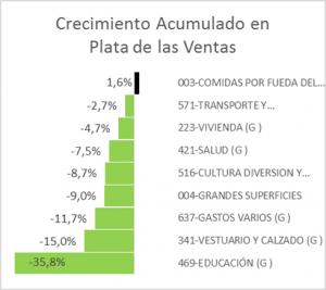 acumulado de ventas en pesos comercio