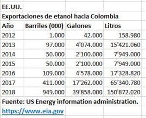 EEUU ethanol exports to Colombia