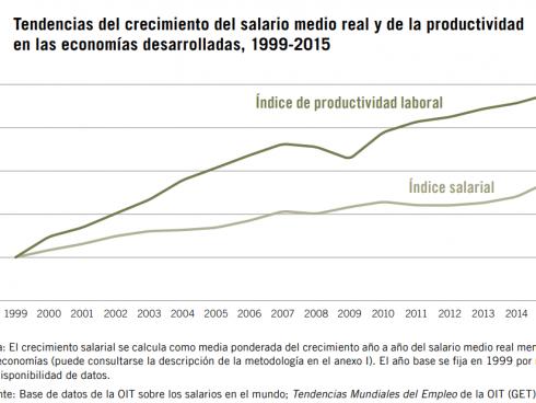 Productividad_vs_Salarios